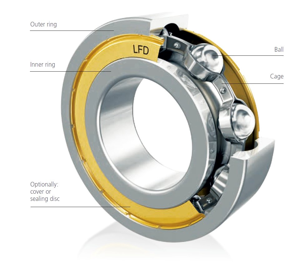 STRUCTURE OF A DEEP GROOVE BALL BEARING